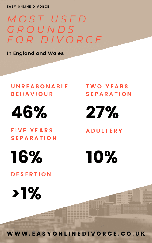 Most used grounds for divorce in England and Wales