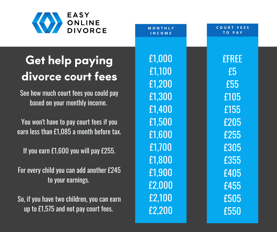 Infographic showing how much you will pay in court fees based on your monthly income.