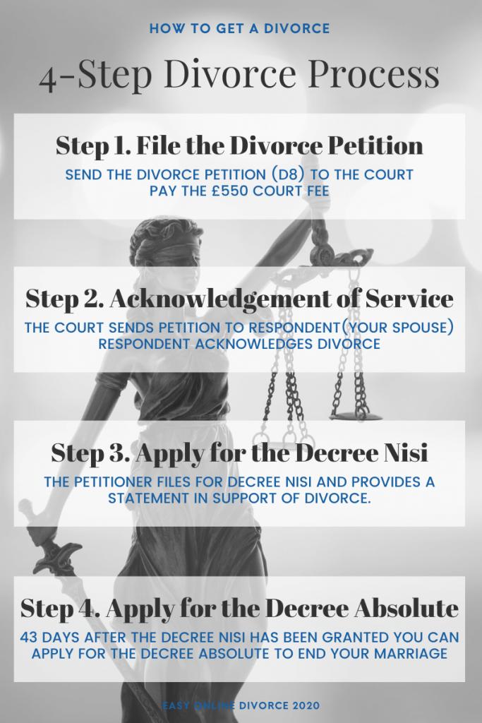 4 step divorce process